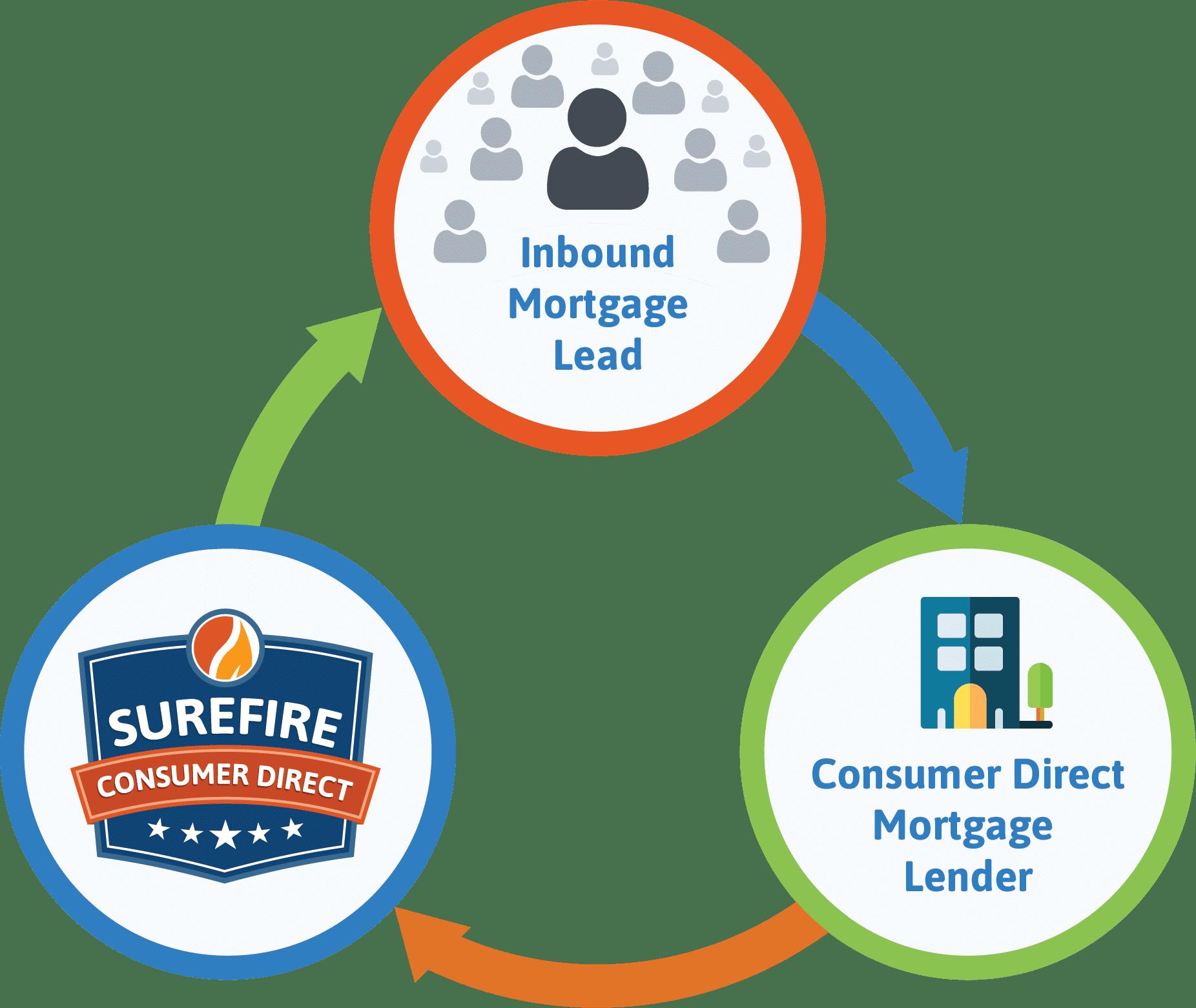 Consumer Direct Mortgage Lender