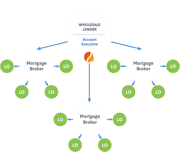 Rate Sheet Distribution