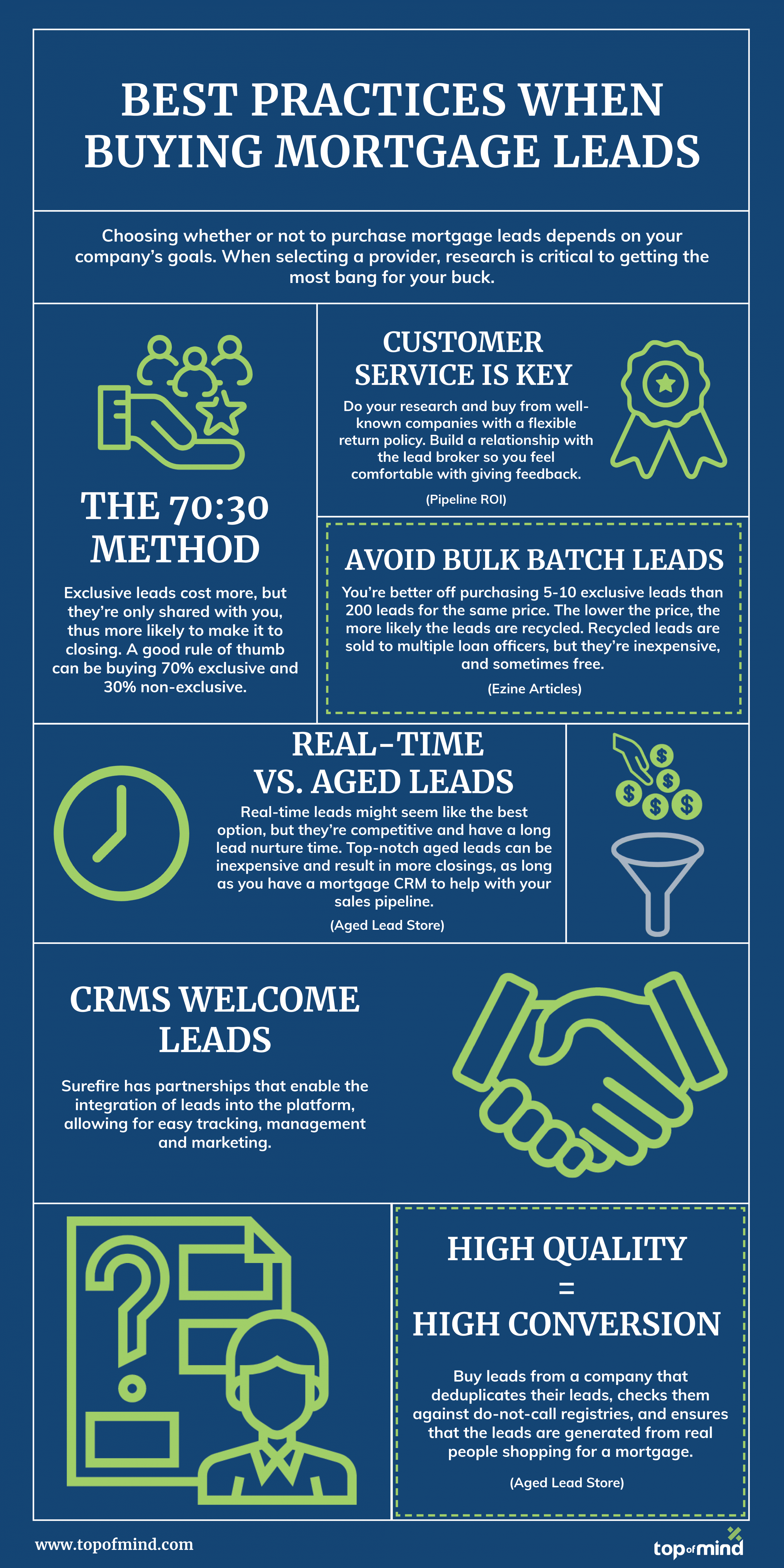 buying mortgage leads